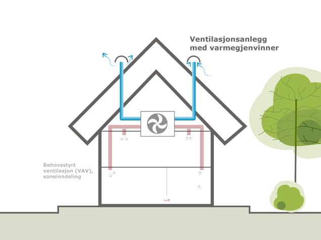 balansert ventilasjon lar deg gjenvinne varmen i lufta